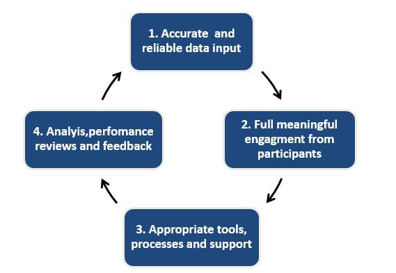 Cash Flow Forecasting Success Loop