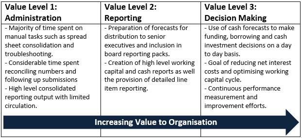 Cash Flow Forecasting Value Levels