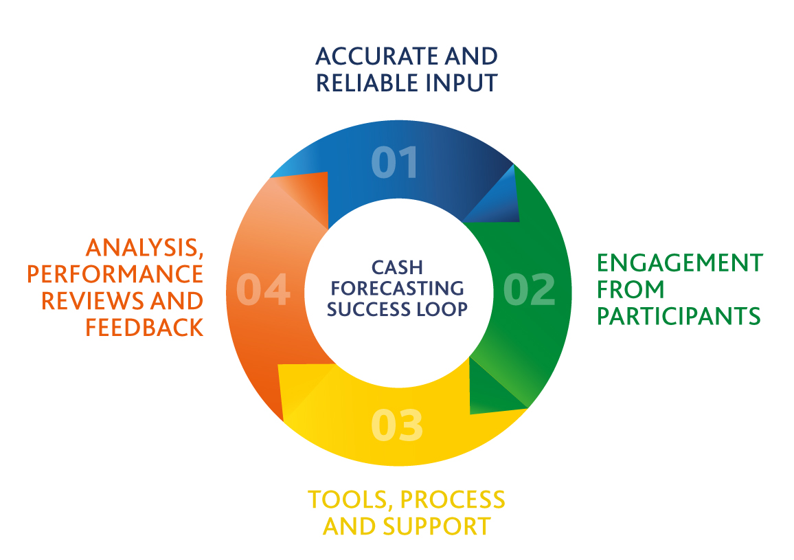 Cash Forecasting Success Loop