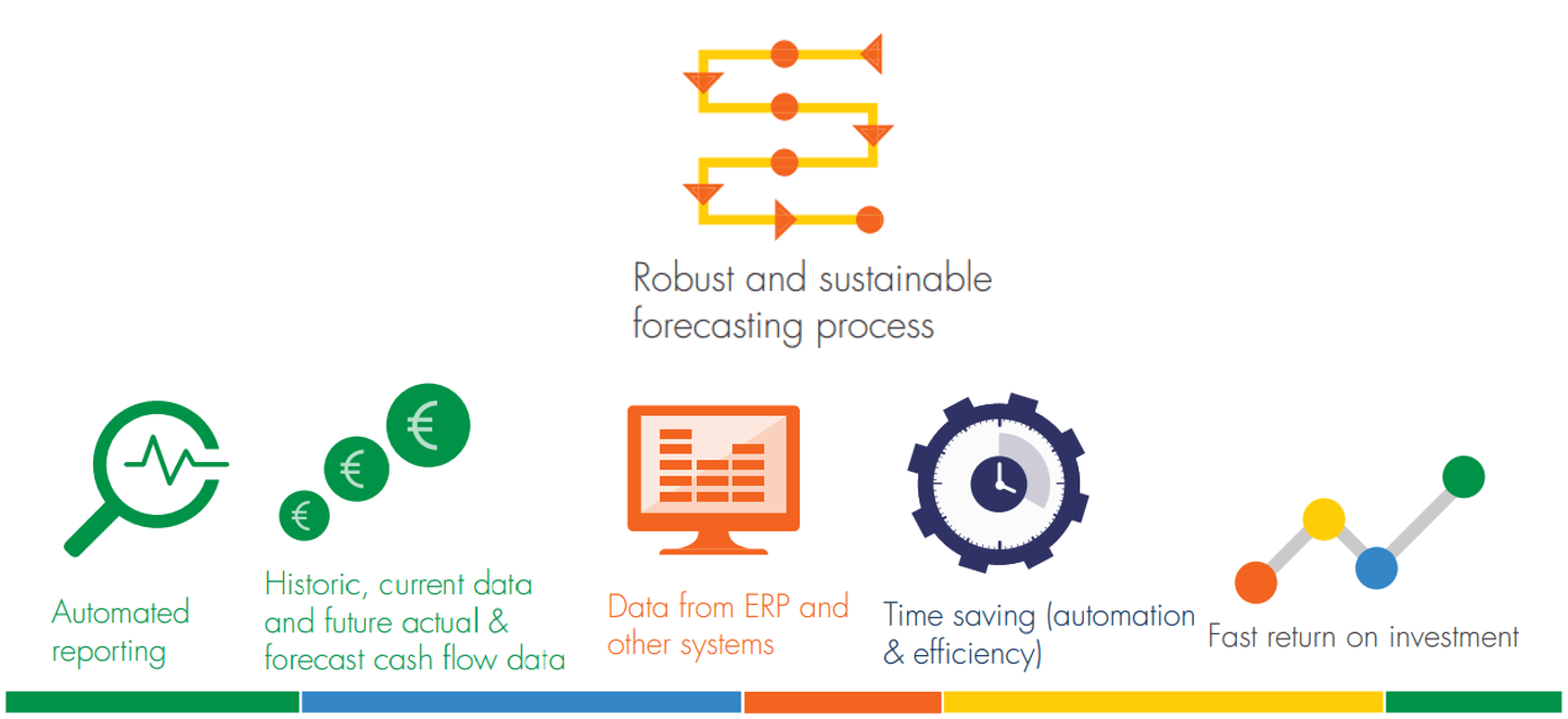 Cash forecasting automation