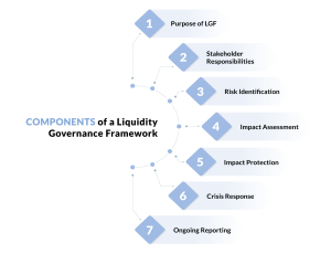 Components of a Liquidity Governance Framework
