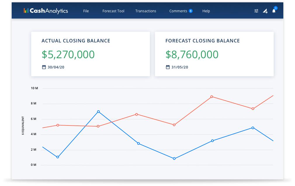Intelligent Cash Flow Forecasting & Analysis